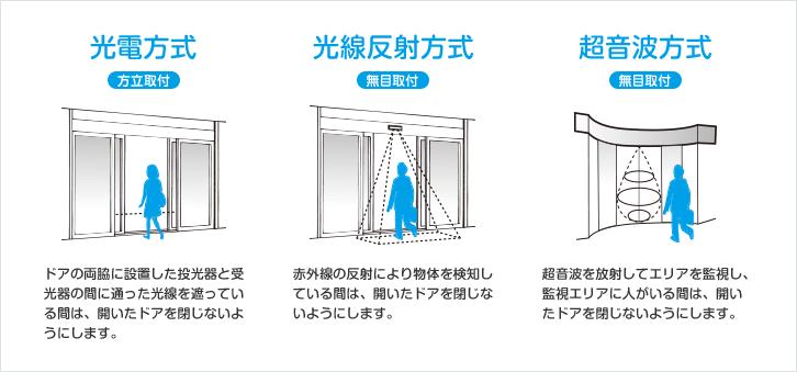 自動ドアの仕組み | 自動ドアとは | ナブコ自動ドア