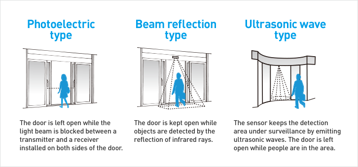 Photoelectric type / Beam reflection type / Ultrasonic wave type  sc 1 th 153 & Mechanism | About Automatic Door | NABCO Automatic Door