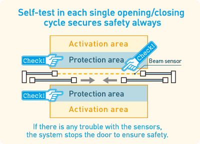 Self-test in each single opening/closing cycle secures safety always
