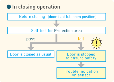 In closing operation