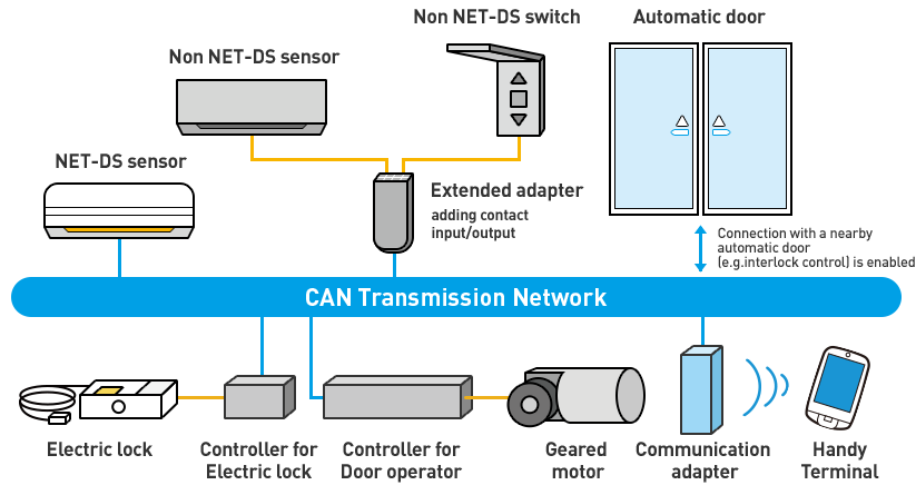 CAN Transmission Network